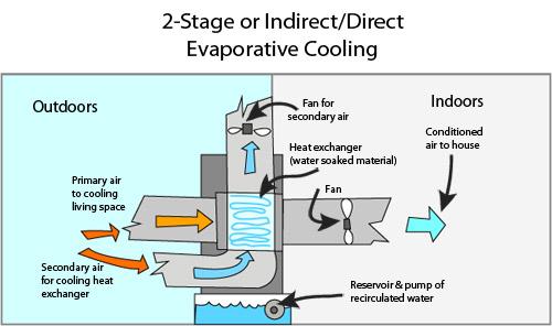 انواع سیستمهای تبخیری و اهمیت آنها گروه مهندسین موفق